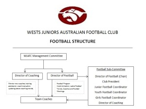 Football Structure